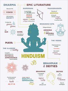 Hinduism Eastern Religion Infographics by Kristina Oliva Bhagavad Gita, Cultures Du Monde, Sanskrit Quotes, Hindu Rituals, Hindu Culture, Hindu Dharma, Hindu Deities, Hindu Vedas, World Religions