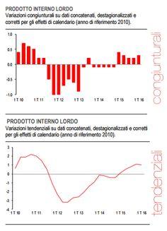 ISTAT, STIMA PRELIMINARE DEL PIL NEL PRIMO TRIMESTRE +0.3% (LA META' DELLA ZONA EURO) di Paolo Cardenà - #scripomarket #scripofilia #scripophily #finanza #finance #collezionismo #collectibles #arte #art #scripoart #scripoarte #borsa #stock #azioni #bonds #obbligazioni