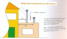 Image Result For How Flue Height Above Flat Roof Roof Repair Flat Roof Repair Roofing