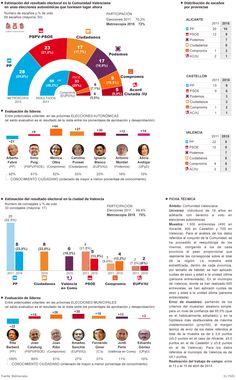 Situación política de la Comunidad Valenciana
