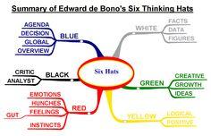 Edward de Bono · 6 Sombreros para Pensar