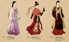 South Korea: Why does Korean traditional costume look similar to costume in Ming dynasty China? - Quora
