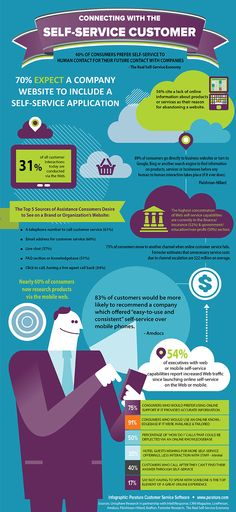 Self-Service's Future Stems from Customer Service's Past [INFOGRAPHIC]