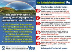 Scotland can afford independence