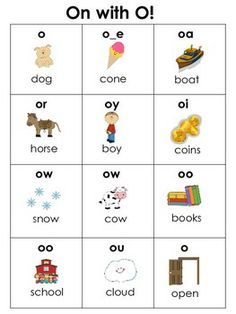 Charts for the Most Common Spellings of Each Vowel Sound ~ So helpful for both independent reading and independent writing!  Includes a chart for each vowel and a summary of long/short vowel sounds. ($)