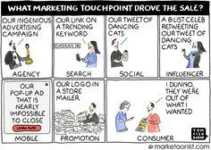 Marketing attribution?