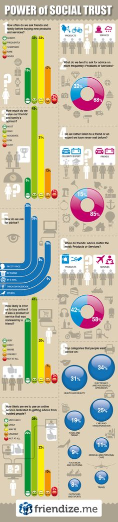 Power of Social Trust - Infographics by Friendize.Me published by Visual.ly #inforgraphic #socialmedia #socialtrust