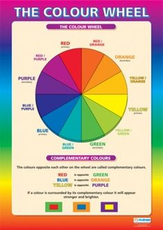 Art and Design School Poster- The Colour Wheel Color Wheel Art, Colour Wheel Lesson, Color Wheel Projects, School Posters, Color Psychology, Elements Of Art, Teaching Art, Color Theory, Art School