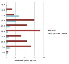 Average species diversity by maximum height of rich temperate versus tropical forests.