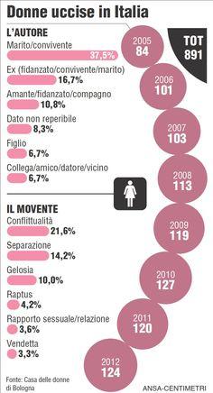 Donne Uccise in Italia #femminicidio #infographic