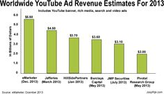 eMarketer expects YouTube to earn about $5.60 bln in global ad revenue this year. This is an increase of 51% compare to last year's ad revenue number and turns out to be 11% of Google's total global ad revenues. Google does not break out YouTube revenue so the numbers eMarketer published are estimates, derived from studies conducted by other research firms, investment banks and eMarketer's own marketing surveys and analysis. #digitalvideoadvertising #youtubeadspending