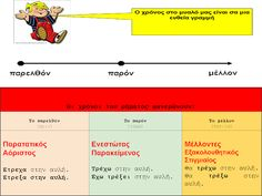 δασκάλα ΒΜ3: Τα ρήματα (Φωνές, χρόνοι, εγκλίσεις, Υ,Α,Κ, κλίση ρημάτων α'&β' συζυγίας, ορθογραφία ρημάτων)