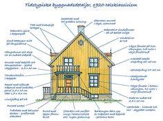 Read the whole page Floor Plan Drawing, Villa, Swedish House, House Entrance, Cozy Cottage, Scandinavian Home, Classic House, Victorian Homes, Architecture Details