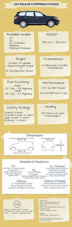 2014 #Nissan #Pathfinder #Infographic