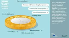 Example on how the EU budget is used. Re-pinned by #Europass