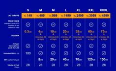 Reliance Jio 4G data plan tariffs: Full detail