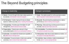 Beyond budgeting principles | The end of performance management (as we know it) | Management Innovation eXchange