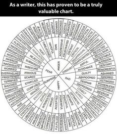Emotion chart: Interpersonal Theory of Psychotherapy