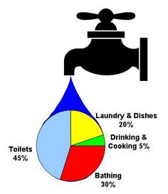 Ways To Reduce Water In The Home | Mother Nature's Snuggery