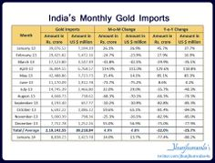 Gold Imported by India  Monthly Gold imported by India from January 2013 to January 2014 Gold Imports in #IndiaCurrency #Rupee and #USDollars