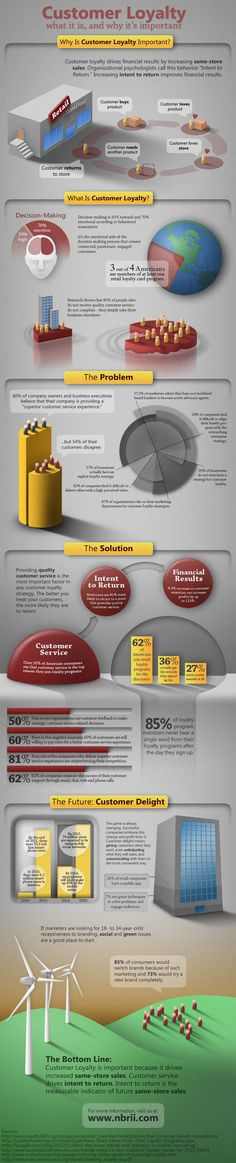 "Infographics ""Customer loyalty"""