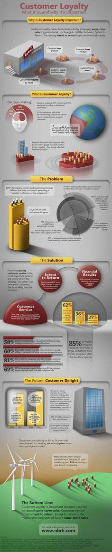 "Infographics ""Customer loyalty"""