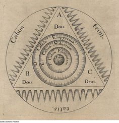 Engravings of Robert Fludd relating to Astrology, Alchemy, and fortune-telling.