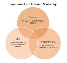 3 Razones para Mejorar tu Estrategia de Marketing Online B2B.