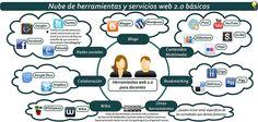 Nube de herramientas y servicios web 2.0 básicos que forman un PLE (Entorno personal de aprendizaje) by mgilme, via Flickr
