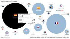 Reparto de refugiados en la Unión Europea. Gráficos sobre Internacional en 20minutos.es