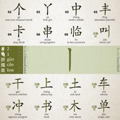 Radical - 002 - 丨 - gǔn