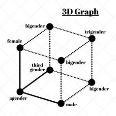 Here are 7 ways to visualize gender. - Sex Ed Plus Health Teacher, Third Gender, Teaching Materials, Some People, Transgender, Identity, Feminism, Personal Identity