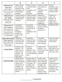 I have been working on creating rubric for my 5th grade Van Gogh unit and I wanted to share them, particularly to get your take on the essay...