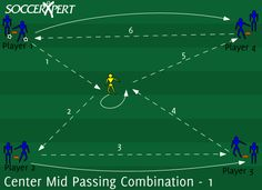 Center Midfield Passing Combination Drill