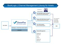 Maximize your hotel bookings by efficiently administering your room inventory and rates across all of your Online Travel Agencies, from a single system.    Smart Hotel Channel Management    BookLogic offers innovative ChannelPass, your Hotel Channel Manager, which lets you operate and administer your rates and availabilities in all your sales channels via an exclusive and single interface. for more detail please visit http://booklogic.net/for-hotels/hotel-channel-management