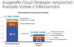 63 Prozent der deutschen Unternehmen nutzen 2016 die Cloud – im Vorjahr erst 37 Prozent