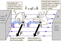 Magnetic forces- right hand rule!