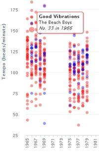 Detail of graph showing results of study on the changing mood of pop music (WNYC))more hit songs in minor keys