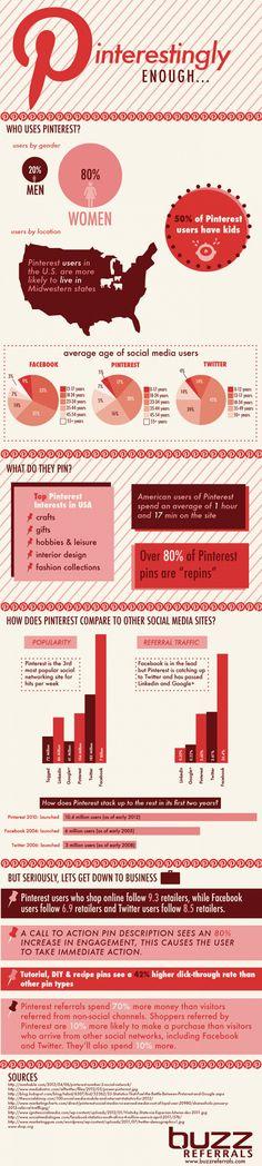 Pinterest territorio femenino  #infografia #infographic #socialmedia