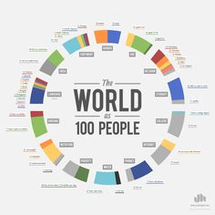Educational infographic & data visualisation Chart: If the world were 100 people Infographic Description What languages would be spoken if the world were Global Statistics, People Infographic, Chart Infographic, Creative Infographic, Population Mondiale, Les Religions, Information Design, Thinking Day, Global Thinking