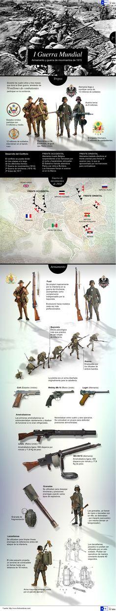 Primera Guerra Mundial. Nuevas armas y primera fase. Agencia EFE. ⇆ 450 ▶ https://www.pinterest.com/pin/305470787204659572/