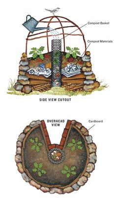How to Create a Keyhole Garden