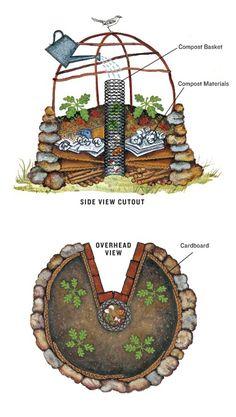 garten hochbeet Flower Garden Landscaping How to Create a Keyhole Garden Veg Garden, Edible Garden, Key Hole Garden, Herb Gardening, Organic Gardening, Garden Soil, Indoor Garden, Permaculture Garden, Flower Gardening