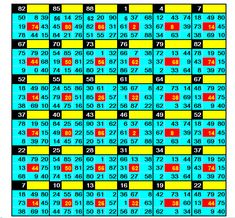 Lottery Book, Lottery Strategy, Lottery Tips, Lottery Games, Lucky Numbers For Lottery, Winning Lottery Numbers, Lotto Numbers, Digital Root, Kalyan Tips