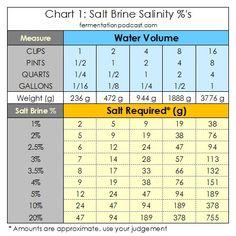 Making a Salt Brine & Calculating Salinity for Brine Recipes | The Fermentation Podcast