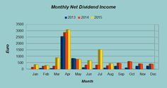 Dividend Hawk's Dividend Income for August 2015