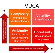 What is VUCA? VUCA stands for volatility, uncertainty, complexity and ambiguity, a combination of qualities. Change Management, Time Management, Knowledge Management, Business Management, Leadership Development, Self Development, Design Thinking, Systems Thinking, Process Improvement