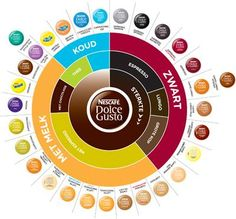 Which Dolce Gusto flavors do you love?  Koffie Coffee Cafe Kaffee Cafe Caffe