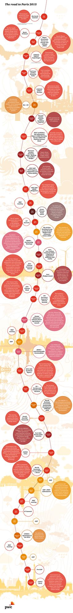 Road to Paris - Infographic