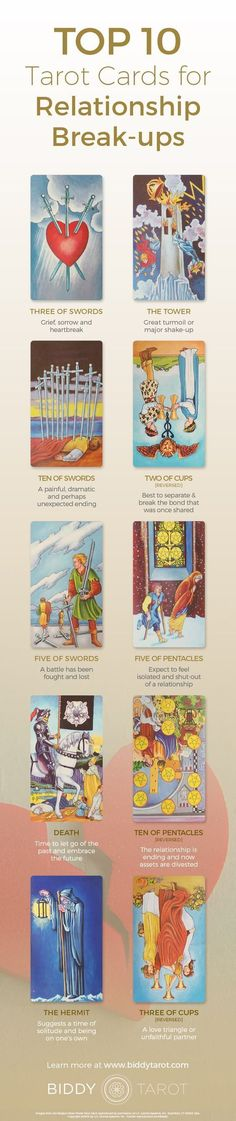 Sometimes it's best to call it quits. When these tarot cards appear in a relationship reading, it's time to consider saying good-bye and moving on. Tarot Interpretation, Tarot Card Spreads, Tarot Astrology, Oracle Tarot, Tarot Card Meanings, Tarot Readers, Card Reading, Book Of Shadows, Tarot Decks